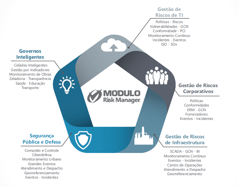 modulo-risk-manager